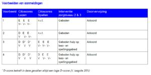 helios_voorbeeld-aanmelding-vergoede-dyslexiezorg